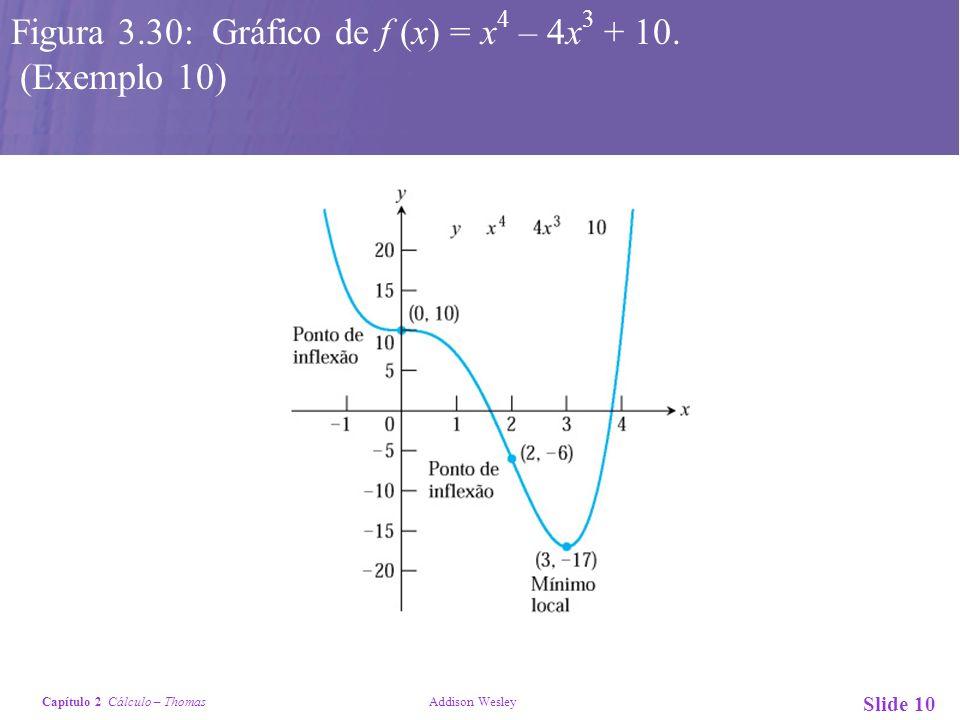 Figura 3.30: Gráfico de f (x) = x4 – 4x3 + 10. (Exemplo 10)