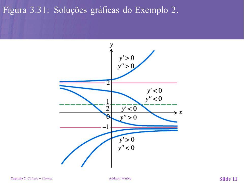 Figura 3.31: Soluções gráficas do Exemplo 2.