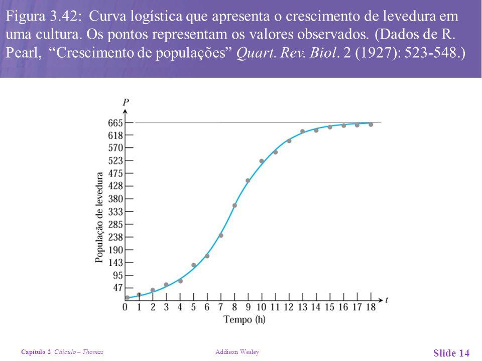 Figura 3.42: Curva logística que apresenta o crescimento de levedura em uma cultura.