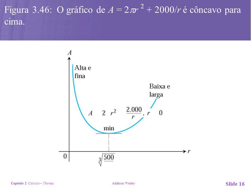 Figura 3.46: O gráfico de A = 2r 2 + 2000/r é côncavo para cima.