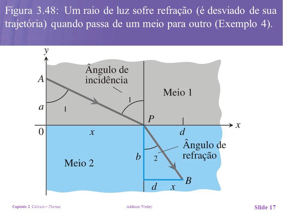 Figura 3.48: Um raio de luz sofre refração (é desviado de sua trajetória) quando passa de um meio para outro (Exemplo 4).