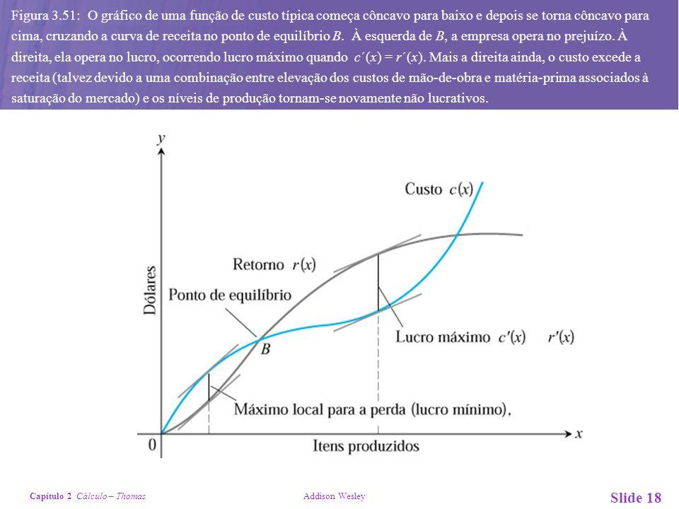 Figura 3.51: O gráfico de uma função de custo típica começa côncavo para baixo e depois se torna côncavo para cima, cruzando a curva de receita no ponto de equilíbrio B.