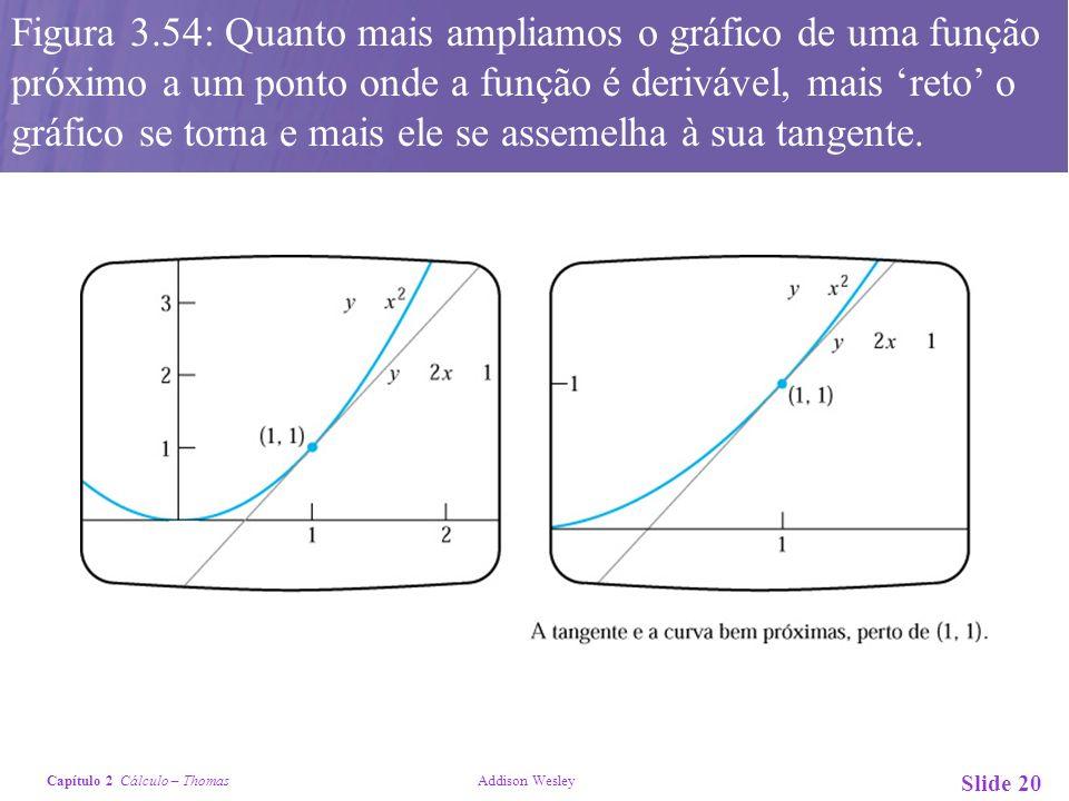 Figura 3.54: Quanto mais ampliamos o gráfico de uma função próximo a um ponto onde a função é derivável, mais 'reto' o gráfico se torna e mais ele se assemelha à sua tangente.