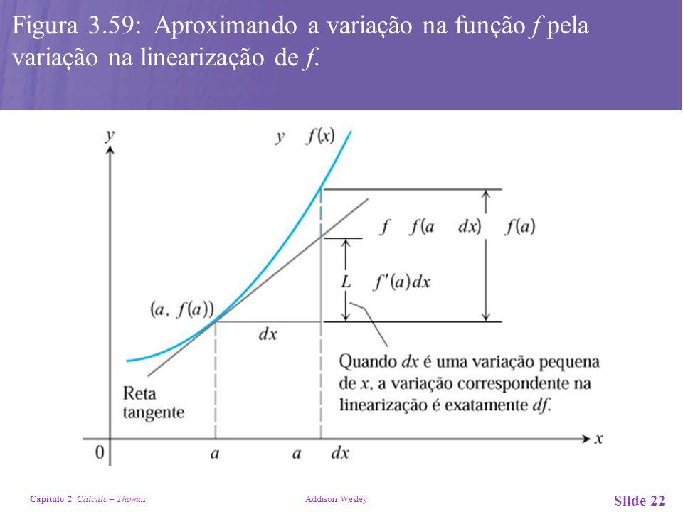 Figura 3.59: Aproximando a variação na função f pela variação na linearização de f.