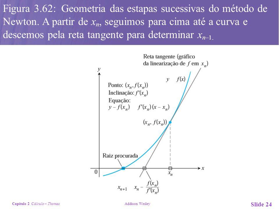 Figura 3. 62: Geometria das estapas sucessivas do método de Newton