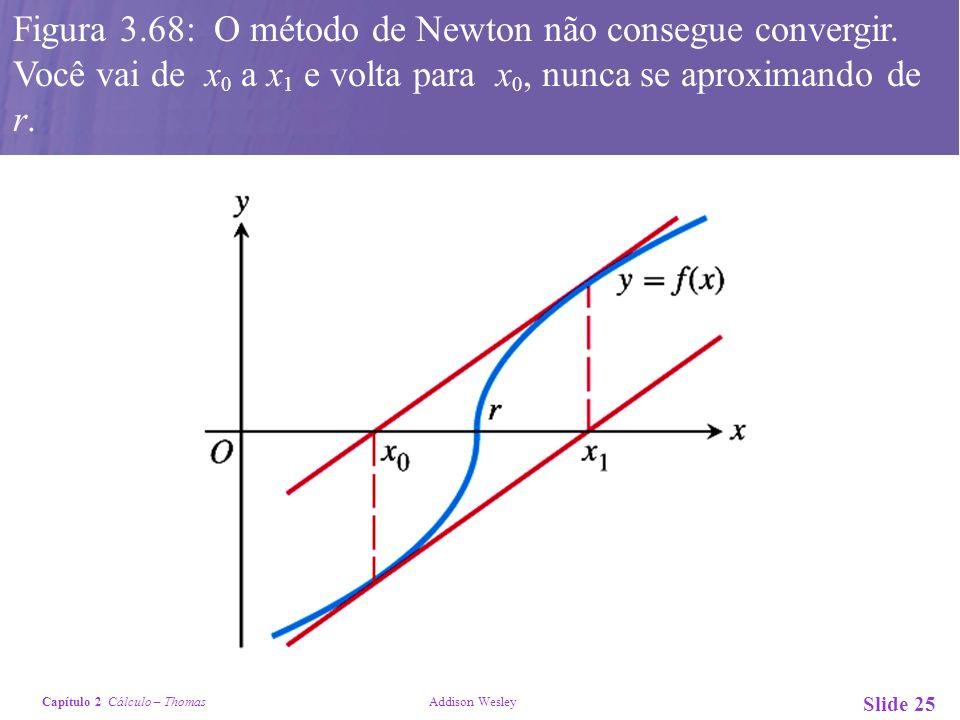 Figura 3. 68: O método de Newton não consegue convergir