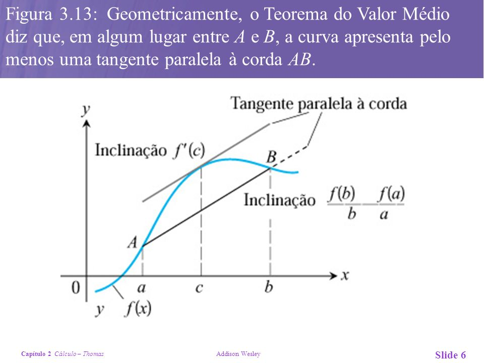 Figura 3.13: Geometricamente, o Teorema do Valor Médio diz que, em algum lugar entre A e B, a curva apresenta pelo menos uma tangente paralela à corda AB.