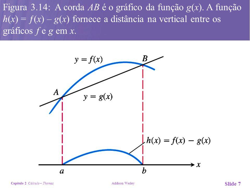 Figura 3. 14: A corda AB é o gráfico da função g(x)