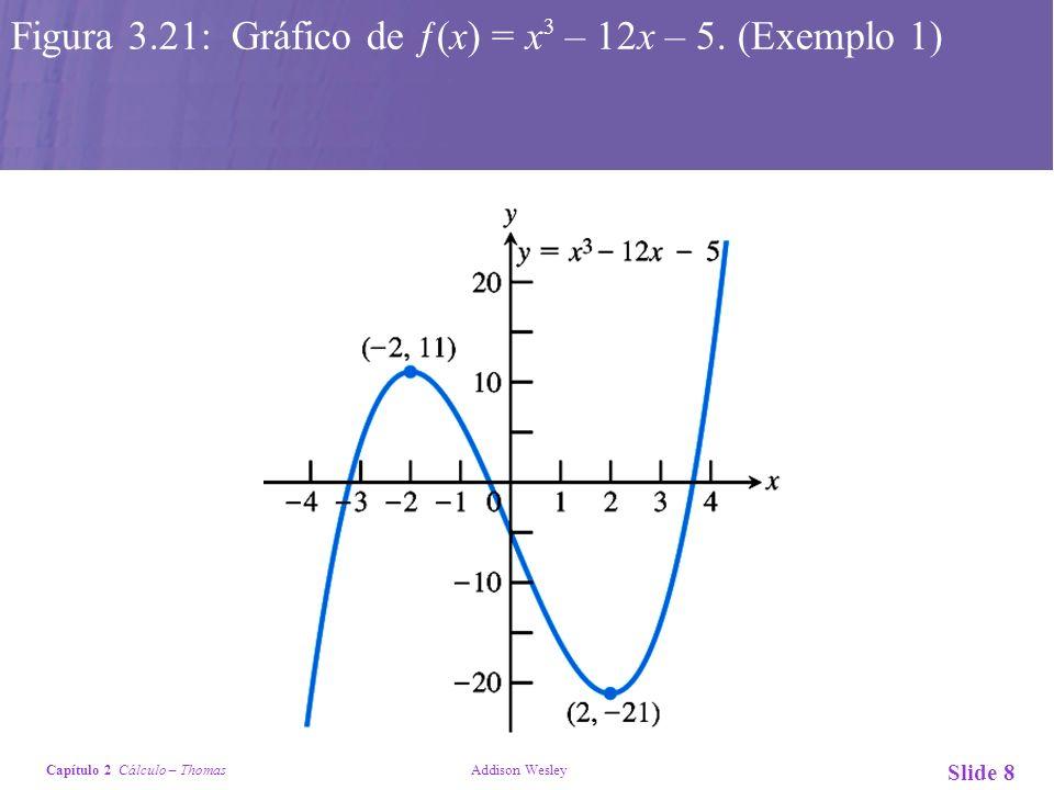 Figura 3.21: Gráfico de ƒ(x) = x3 – 12x – 5. (Exemplo 1)