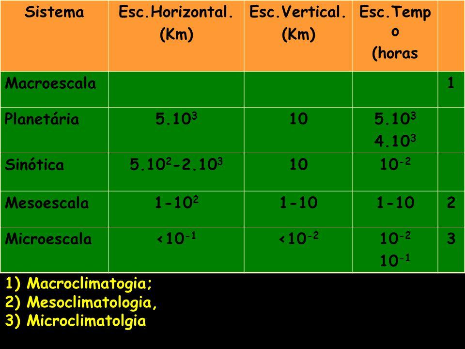 Sistema Esc.Horizontal. (Km) Esc.Vertical. Esc.Tempo. (horas. Macroescala. 1. Planetária. 5.103.