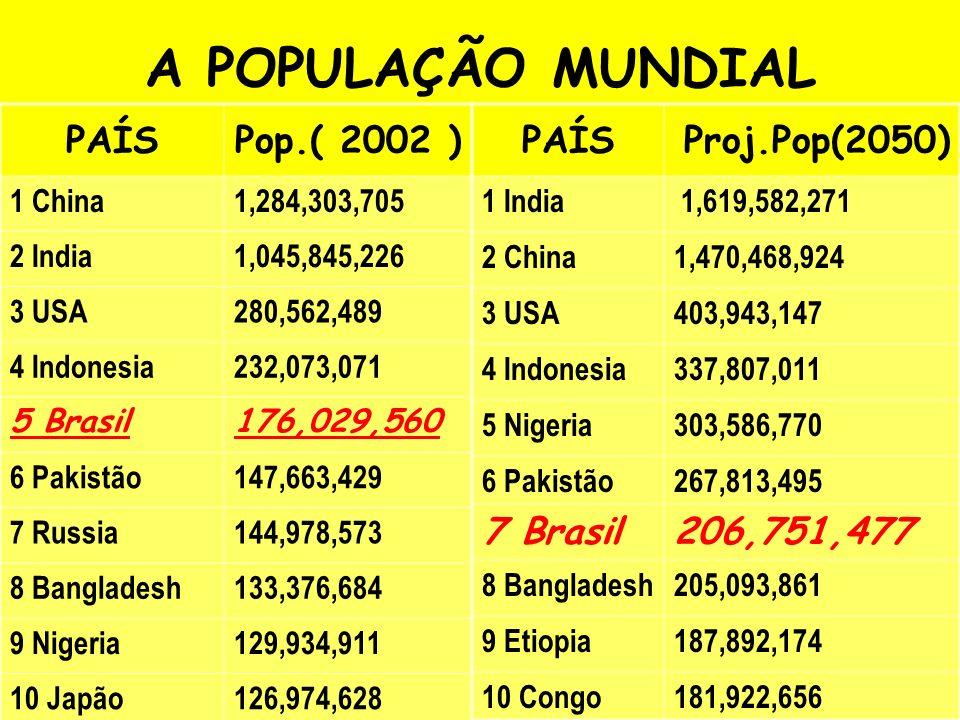 A POPULAÇÃO MUNDIAL PAÍS Pop.( 2002 ) PAÍS Proj.Pop(2050) 7 Brasil