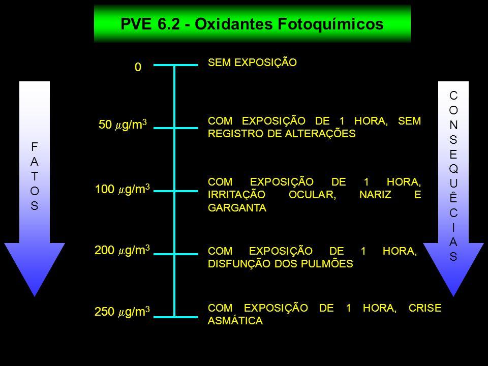 PVE 6.2 - Oxidantes Fotoquímicos