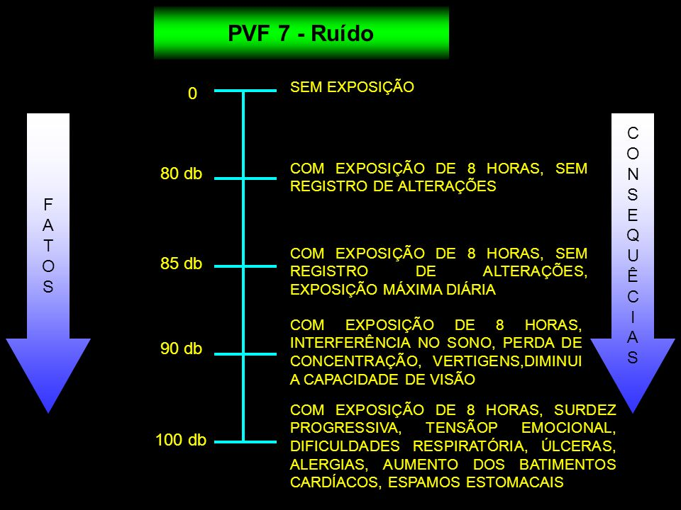 PVF 7 - Ruído C O N S F E 80 db A Q T U O Ê S I A 85 db 90 db 100 db