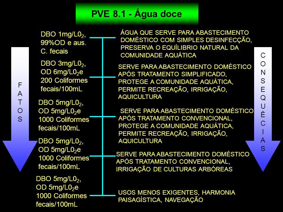 PVE 8.1 - Água doce DBO 1mg/L02, 99%OD e aus. C. fecais C O
