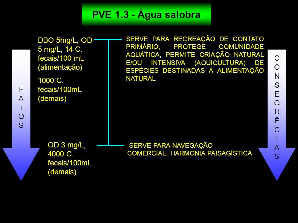 PVE 1.3 - Água salobra DBO 5mg/L, OD 5 mg/L, 14 C. fecais/100 mL (alimentação) 1000 C. fecais/100mL (demais)