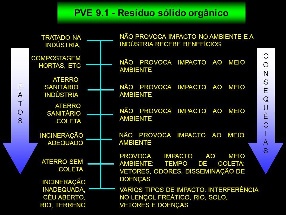 PVE 9.1 - Resíduo sólido orgânico
