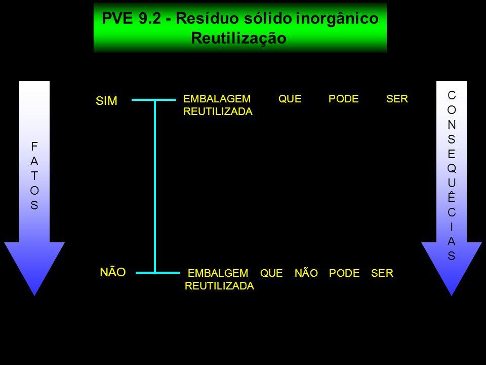 PVE 9.2 - Resíduo sólido inorgânico