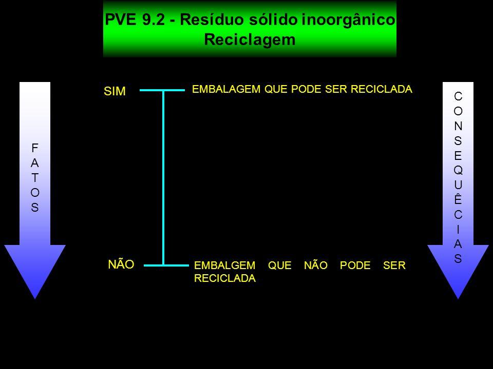 PVE 9.2 - Resíduo sólido inoorgânico