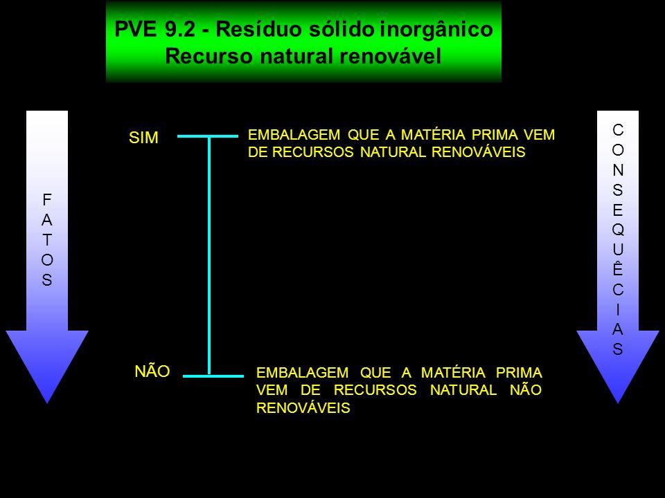 PVE 9.2 - Resíduo sólido inorgânico Recurso natural renovável