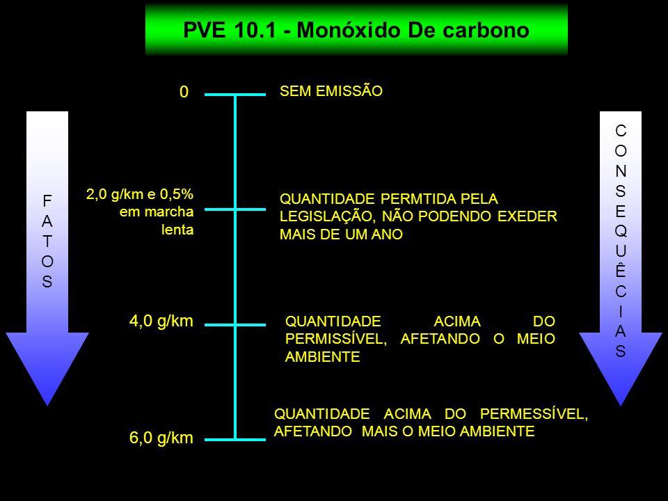 PVE 10.1 - Monóxido De carbono