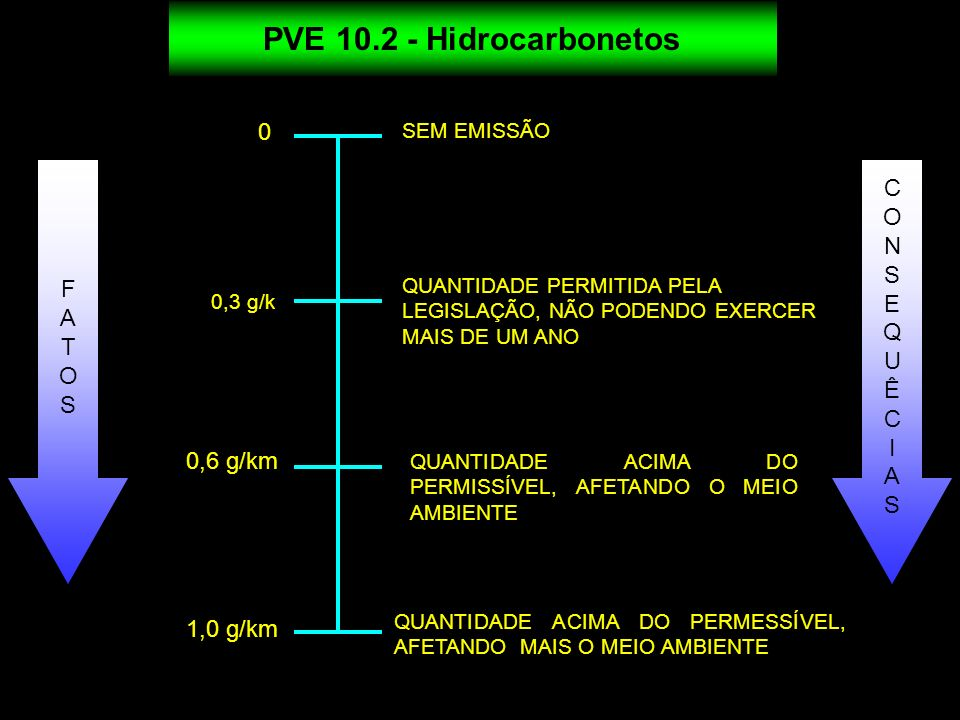 PVE 10.2 - Hidrocarbonetos C O N S F E A Q T U O Ê S I A 0,6 g/km