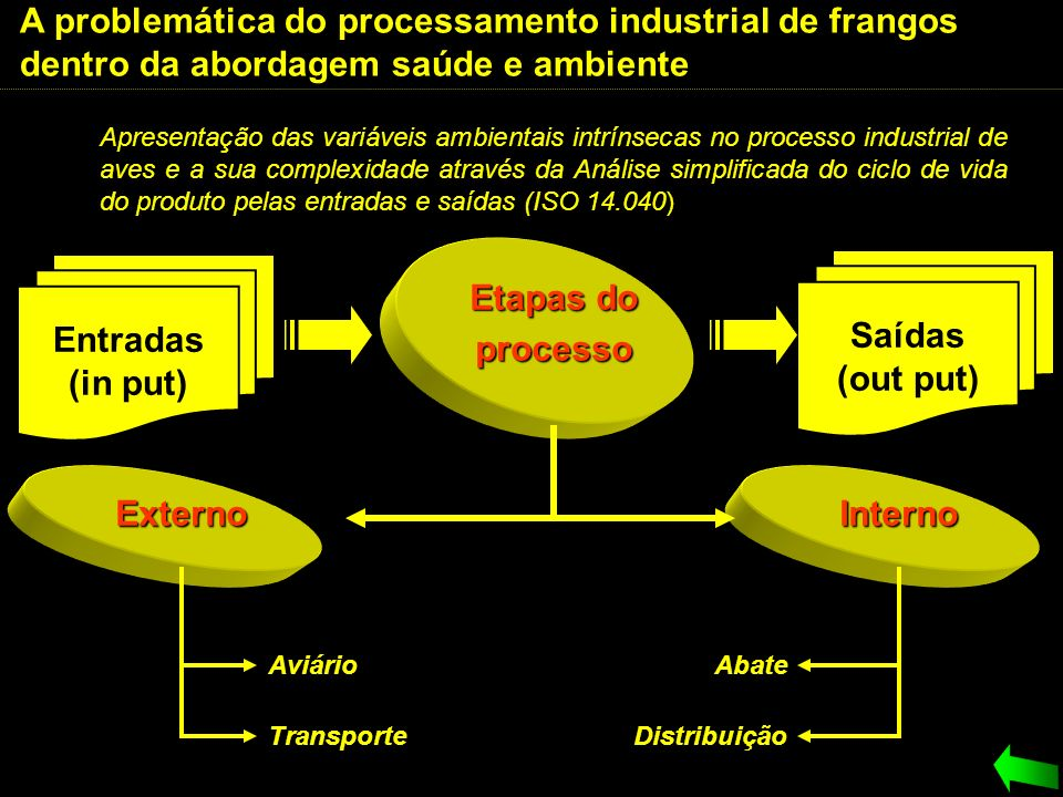 Etapas do processo Entradas (in put) Saídas (out put) Externo Interno