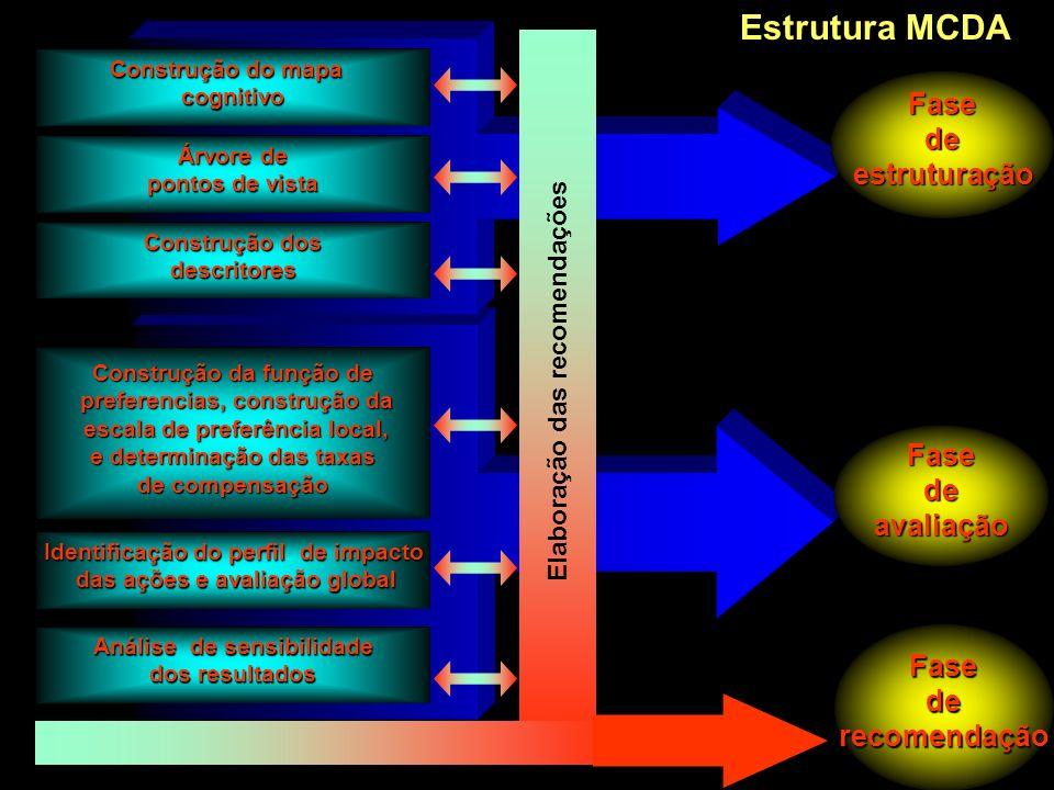 Estrutura MCDA Fase de estruturação Fase de avaliação Fase de