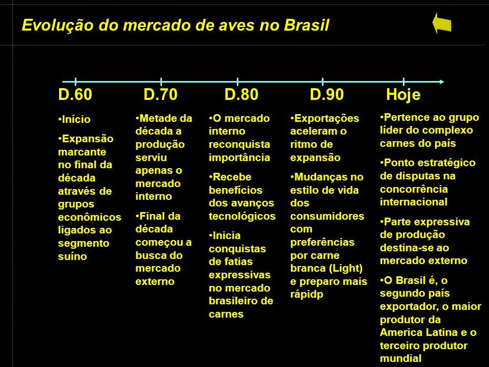 Evolução do mercado de aves no Brasil