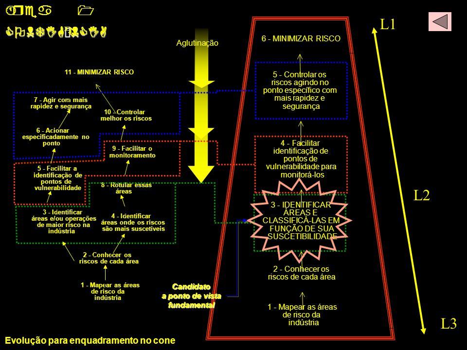 L1 L2 L3 Área 1 CONTIGÊNCIA Evolução para enquadramento no cone