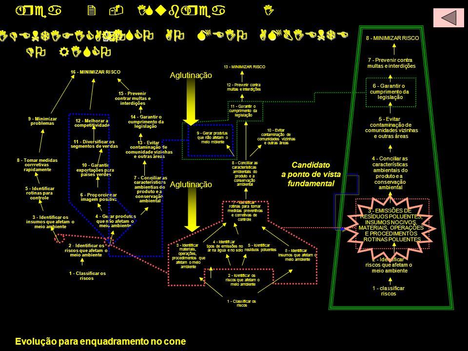 L1 L2 L3 Área 2 - I SubÁrea I IDENTIFICAÇÃO DO RISCO