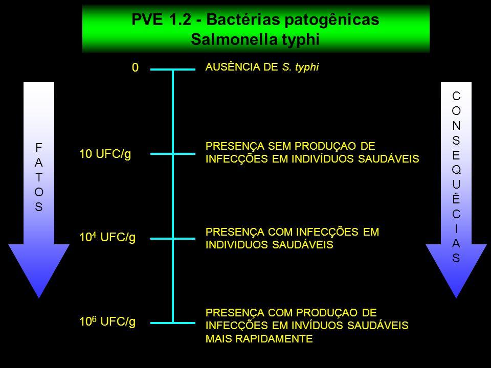 PVE 1.2 - Bactérias patogênicas