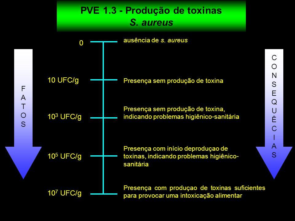 PVE 1.3 - Produção de toxinas