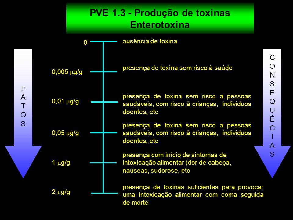 PVE 1.3 - Produção de toxinas PVE 1.3 - Produção de toxinas