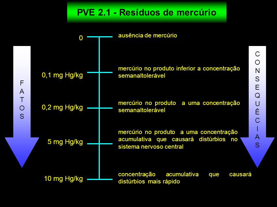 PVE 2.1 - Resíduos de mercúrio