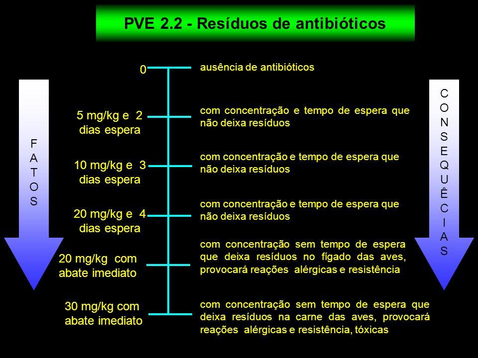 PVE 2.2 - Resíduos de antibióticos