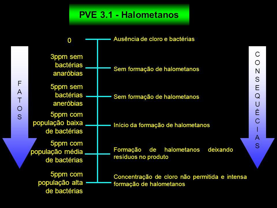 PVE 3.1 - Halometanos C 3ppm sem bactérias anaróbias O N S F E A Q T U