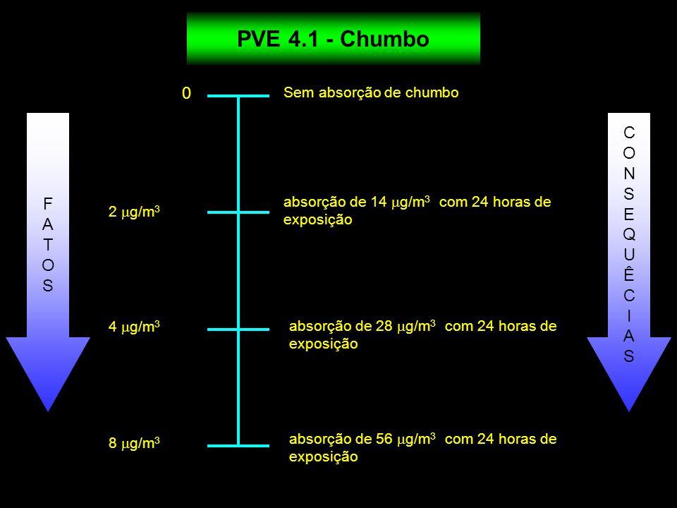PVE 4.1 - Chumbo C O N S F E A Q T U O Ê S I A Sem absorção de chumbo