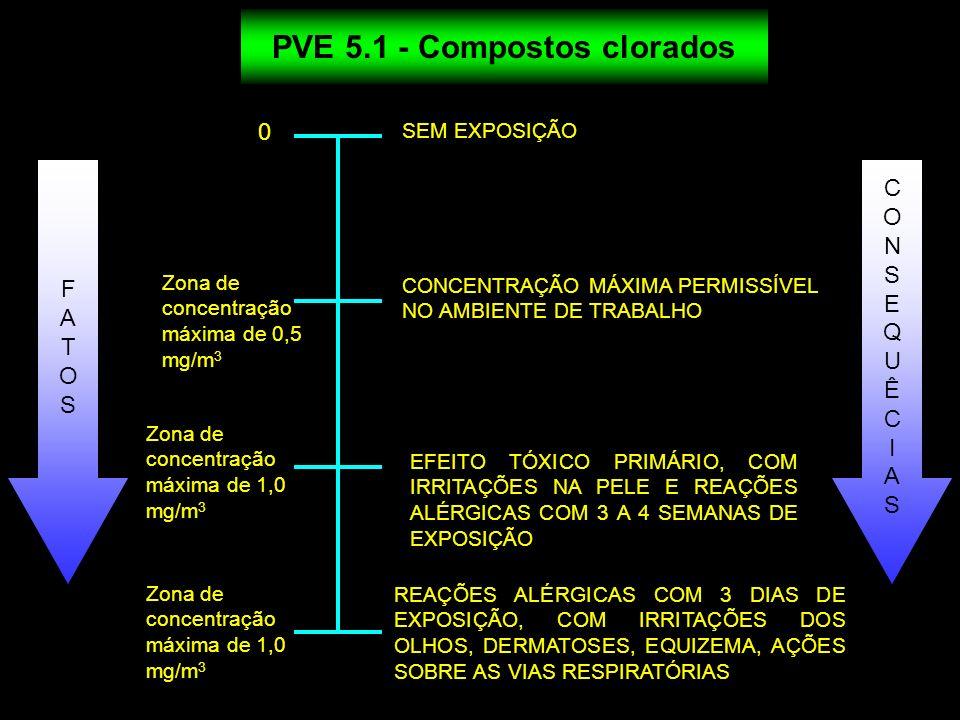PVE 5.1 - Compostos clorados