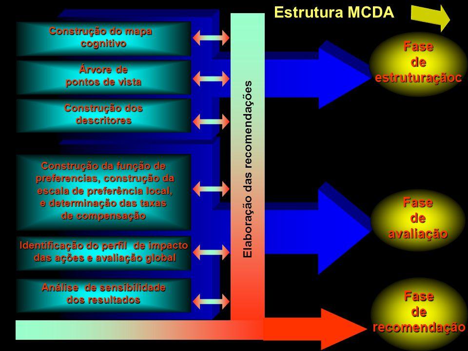Estrutura MCDA Fase de estruturaçãoc Fase de avaliação Fase de
