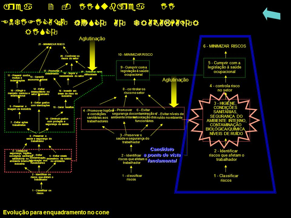 L1 L2 L3 Área 2 - II SubÁrea II IDENTIFICAÇÃO DO RISCO AO TRABALHADOR