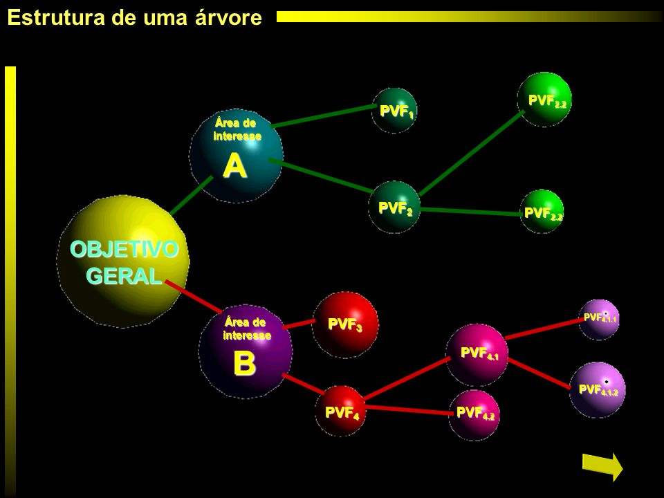 A B Estrutura de uma árvore OBJETIVO GERAL PVF1 PVF2 PVF3 PVF4 PVF2.2