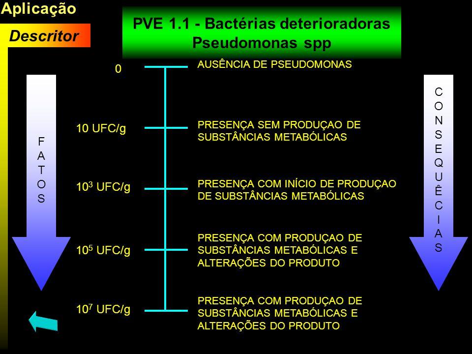 PVE 1.1 - Bactérias deterioradoras