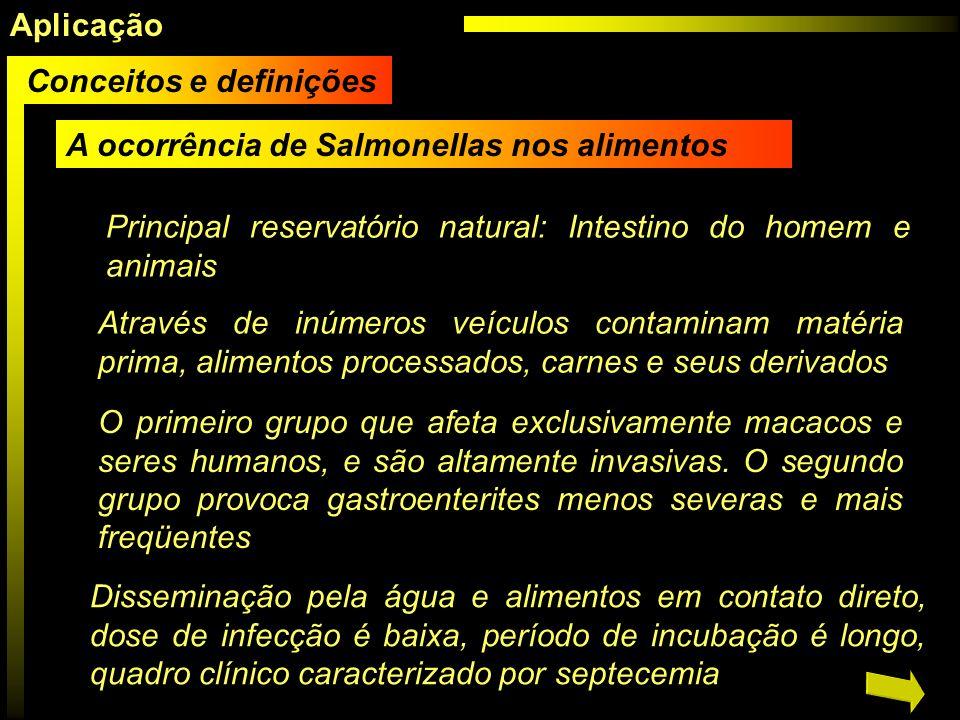 AplicaçãoConceitos e definições. A ocorrência de Salmonellas nos alimentos. Principal reservatório natural: Intestino do homem e animais.