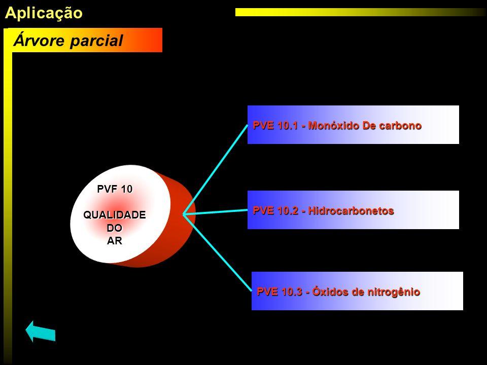 Aplicação Árvore parcial PVE 10.1 - Monóxido De carbono PVF 10