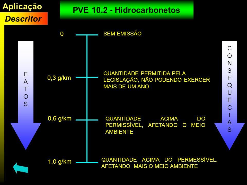 Aplicação PVE 10.2 - Hidrocarbonetos Descritor C O N S F E A Q T U O Ê