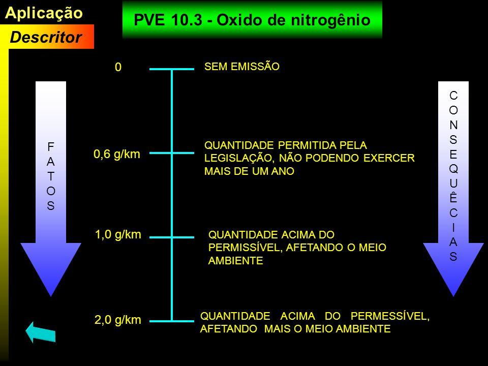 PVE 10.3 - Oxido de nitrogênio