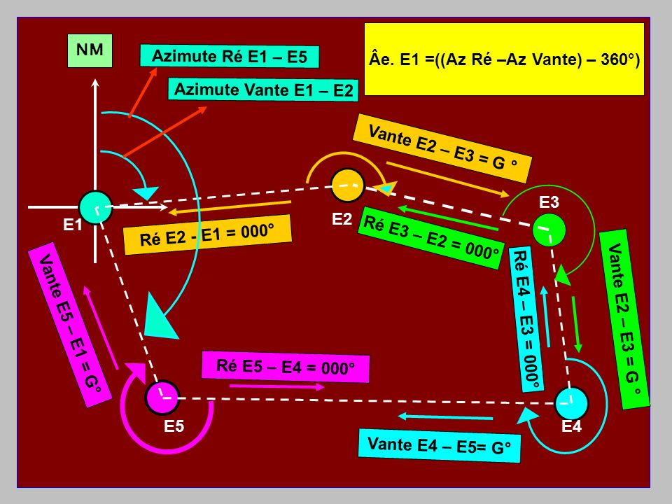 Âe. E1 =((Az Ré –Az Vante) – 360°)