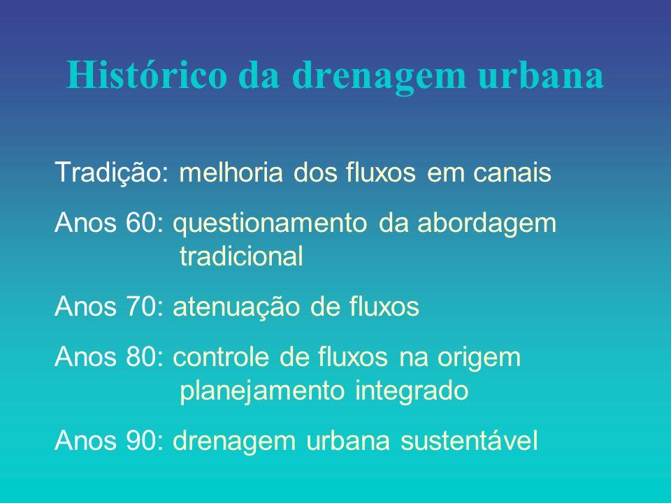 Histórico da drenagem urbana