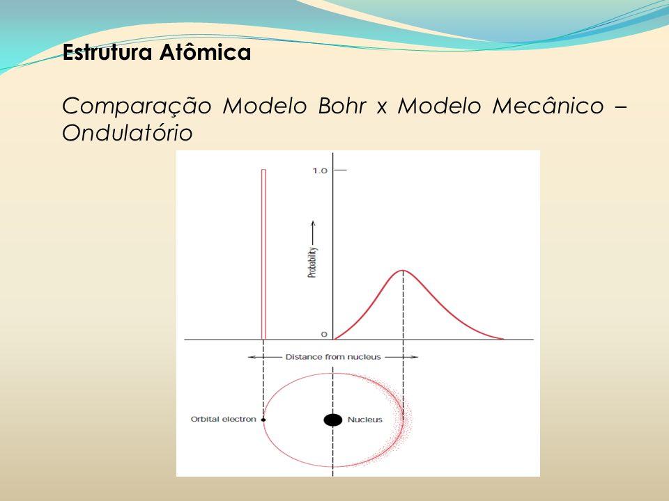 Estrutura Atômica Comparação Modelo Bohr x Modelo Mecânico –Ondulatório