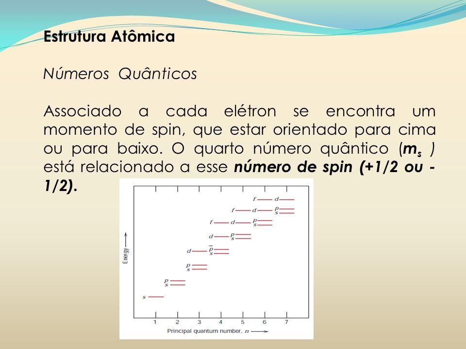 Estrutura Atômica Números Quânticos.